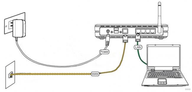 Как настроить Wi-Fi: универсальная инструкция для чайников