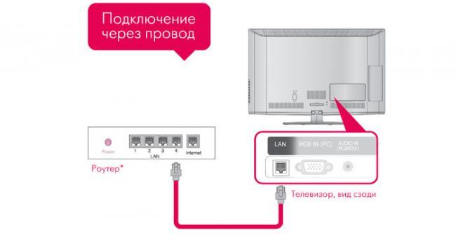 podkljuchenija-k-televizoru.jpg