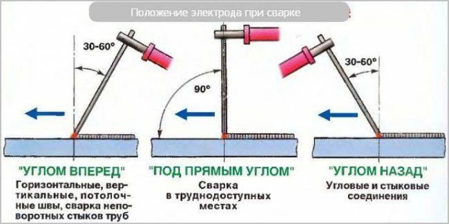 polozhenie-elektroda.jpg