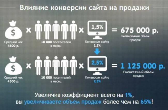 Секреты Яндекс директ или как платить меньше за клики.