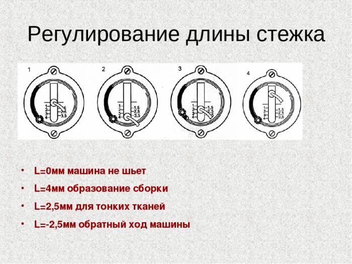 Ris.9.-Regulirovka-dliny-stezhka..jpg